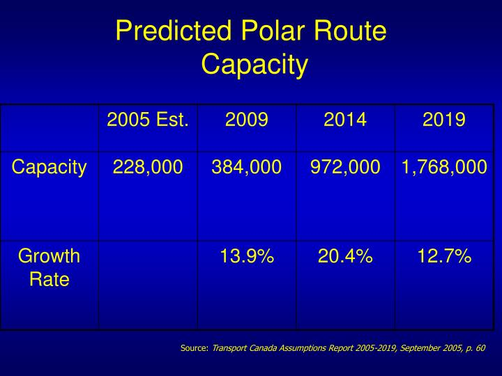 Predicted Polar Route