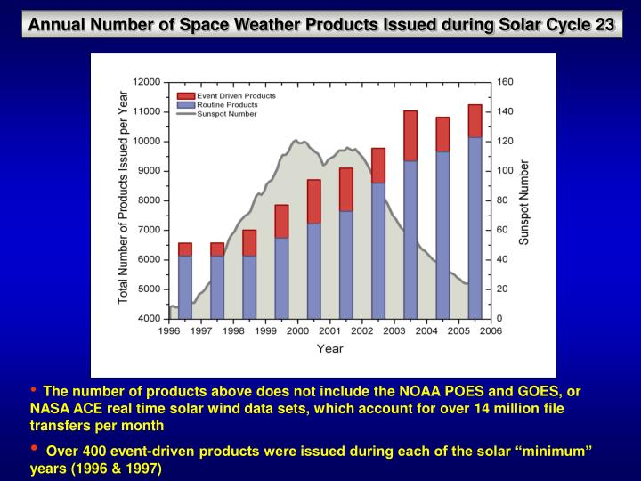 Annual Number of Space Weather Products Issued during Solar Cycle 23