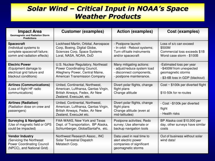 Solar Wind – Critical Input in NOAA's Space Weather Products