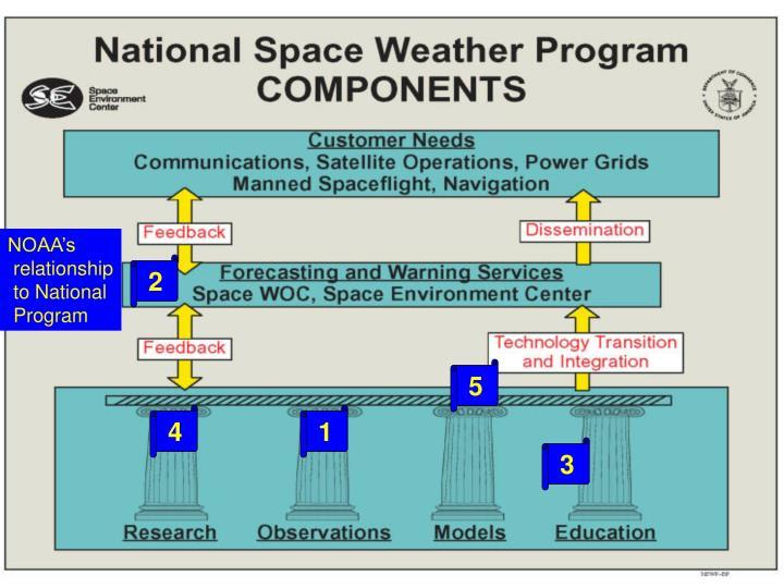 NOAA's