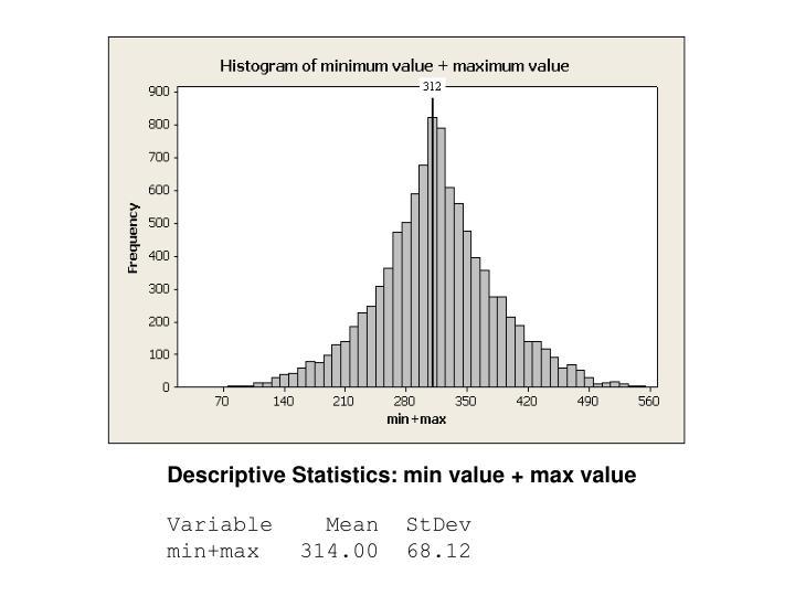 Descriptive Statistics: min value + max value