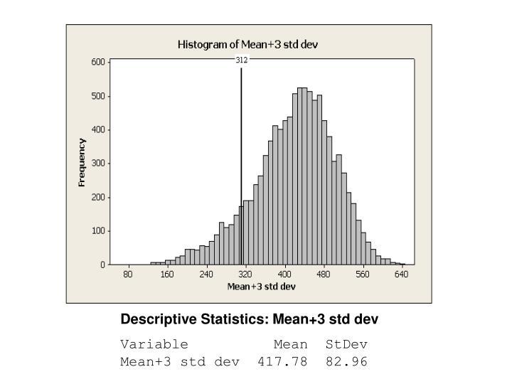 Descriptive Statistics: Mean+3 std dev