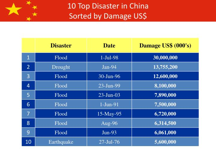 10 Top Disaster in China