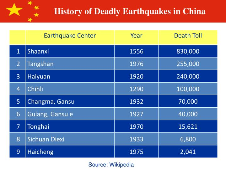 History of Deadly Earthquakes in China