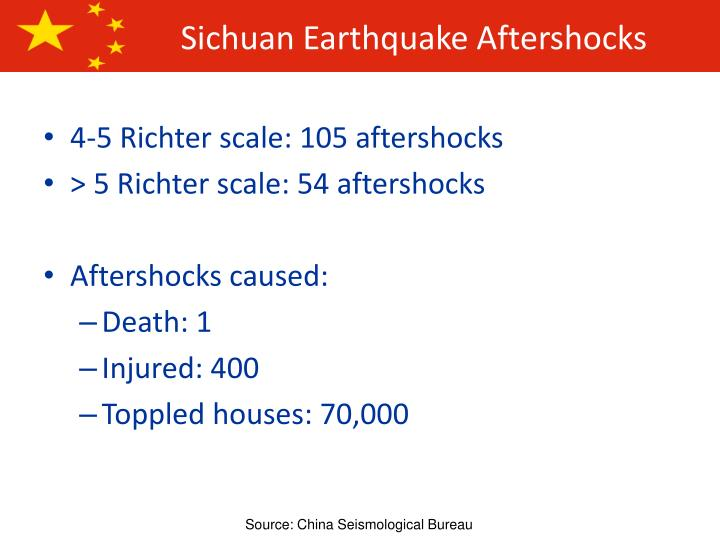 Sichuan Earthquake Aftershocks