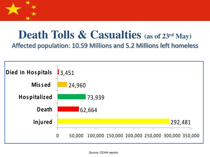 Death Tolls & Casualties