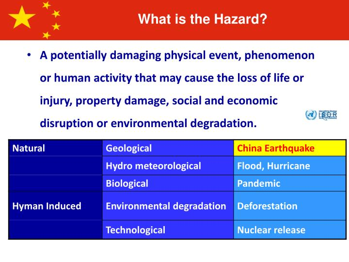 A potentially damaging physical event, phenomenon or human activity that may cause the loss of life or injury, property damage, social and economic disruption or environmental degradation.