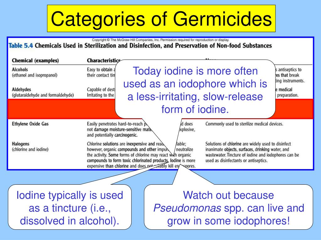 Categories of Germicides