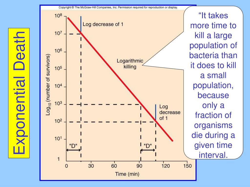 """It takes more time to kill a large population of bacteria than it does to kill a small population, because only a fraction of organisms die during a given time interval."