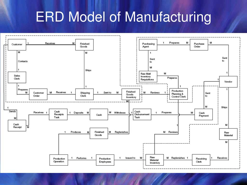 ERD Model of Manufacturing