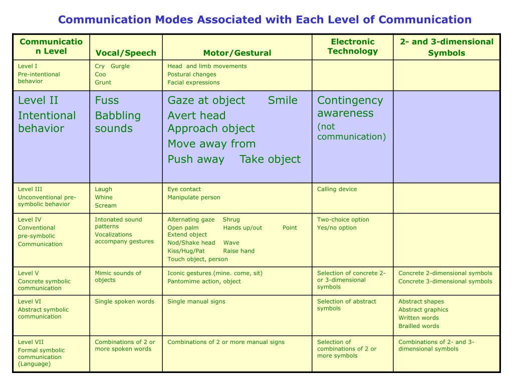 Communication Modes Associated with Each Level of Communication