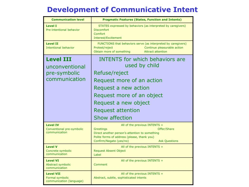 Development of Communicative Intent