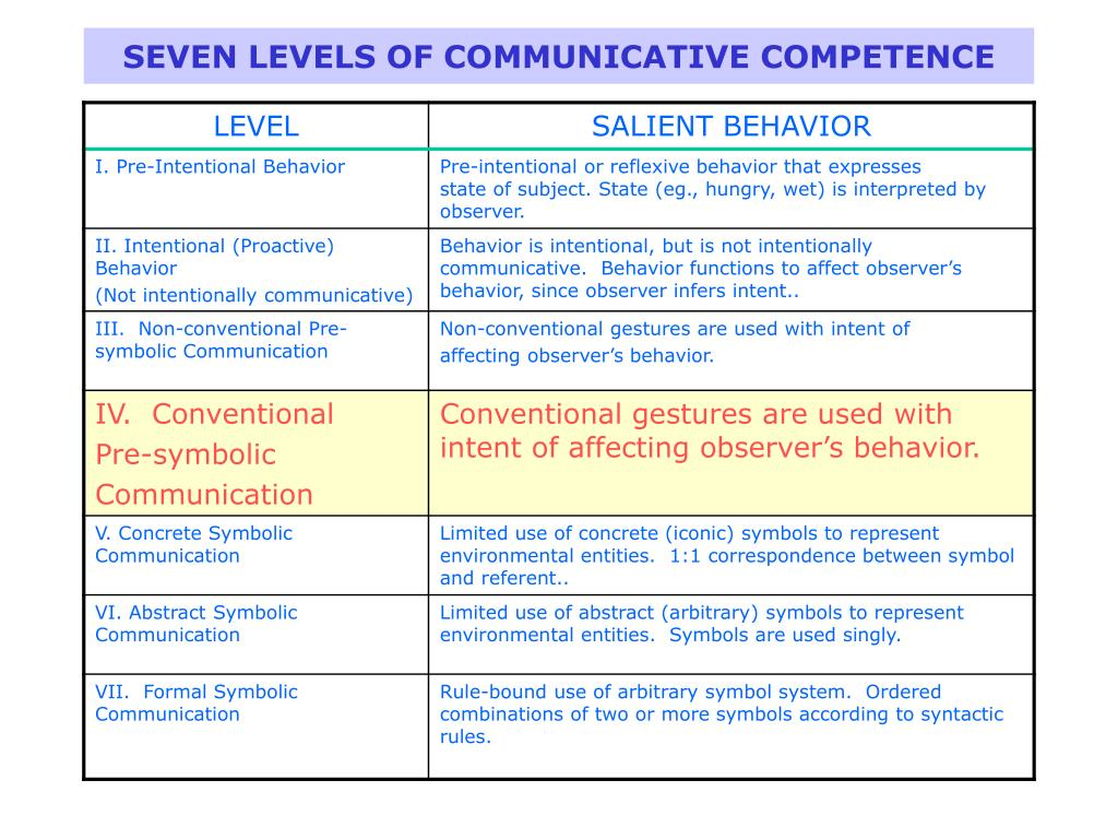 SEVEN LEVELS OF COMMUNICATIVE COMPETENCE