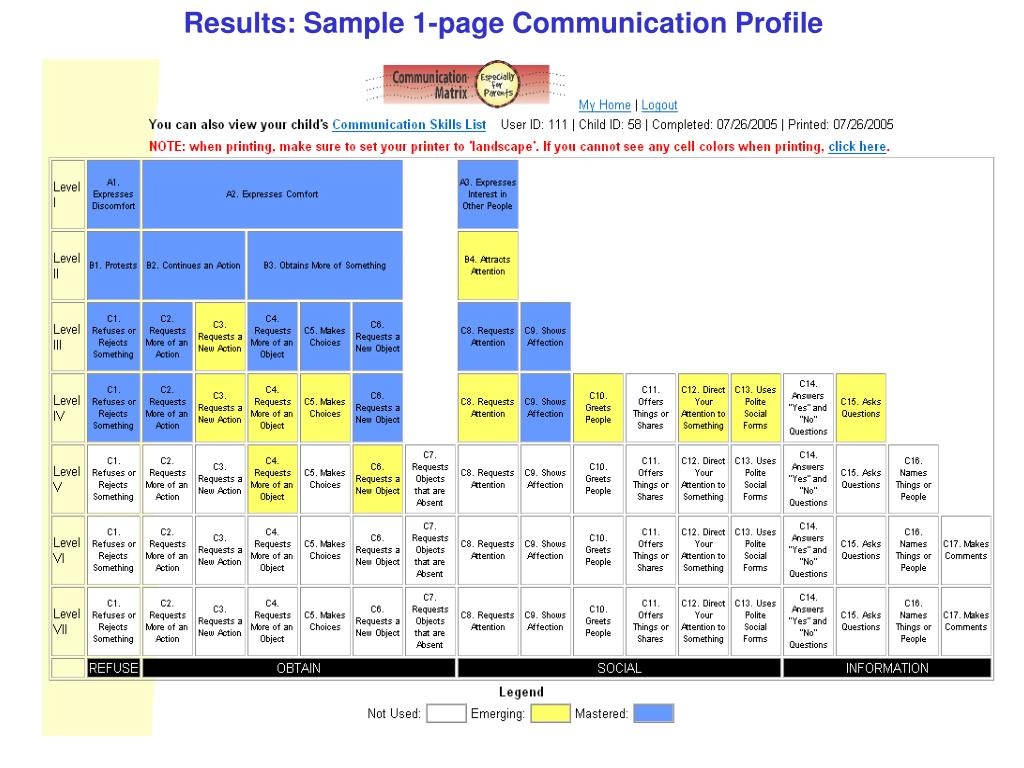 Results: Sample 1-page Communication Profile