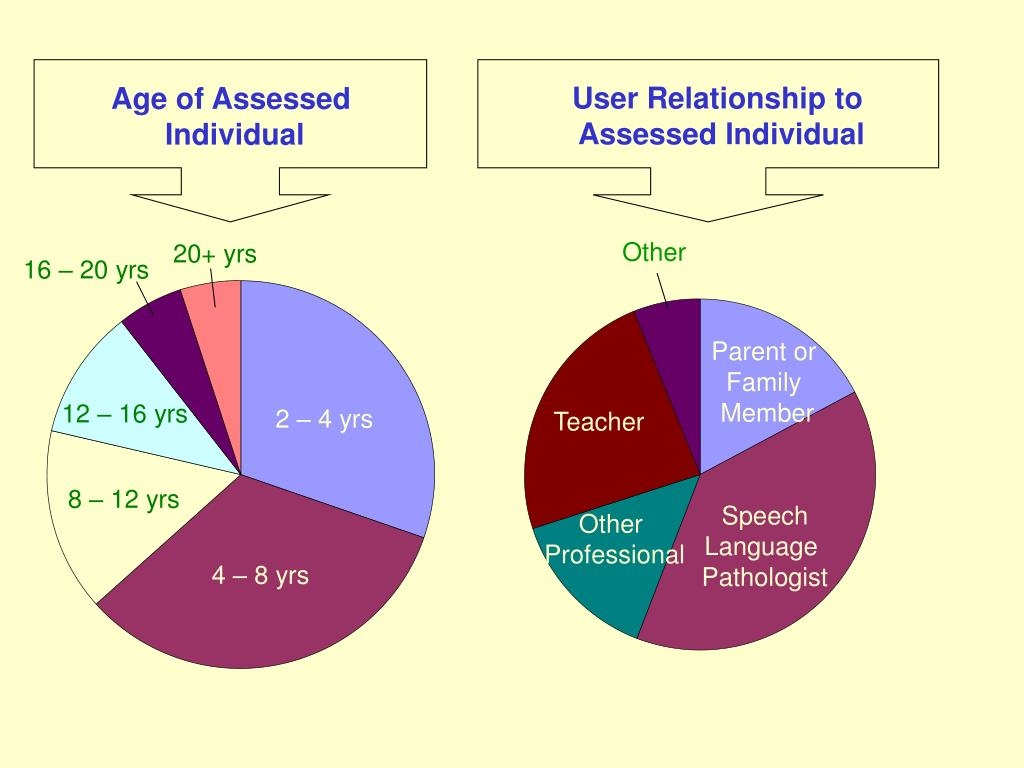 User Relationship to