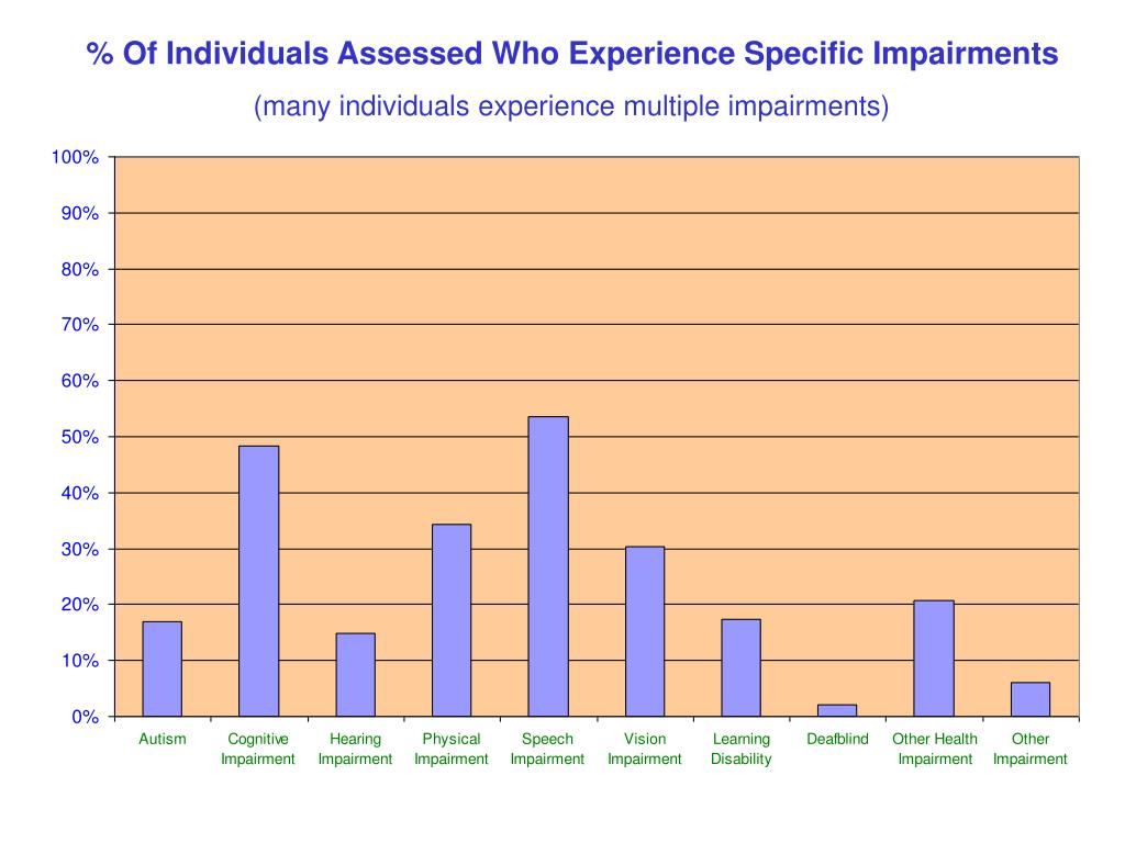 % Of Individuals Assessed Who Experience Specific Impairments