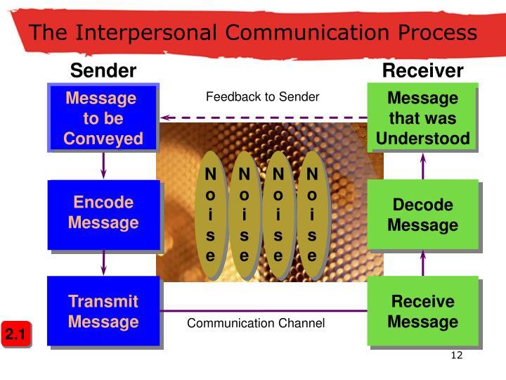 The Interpersonal Communication Process