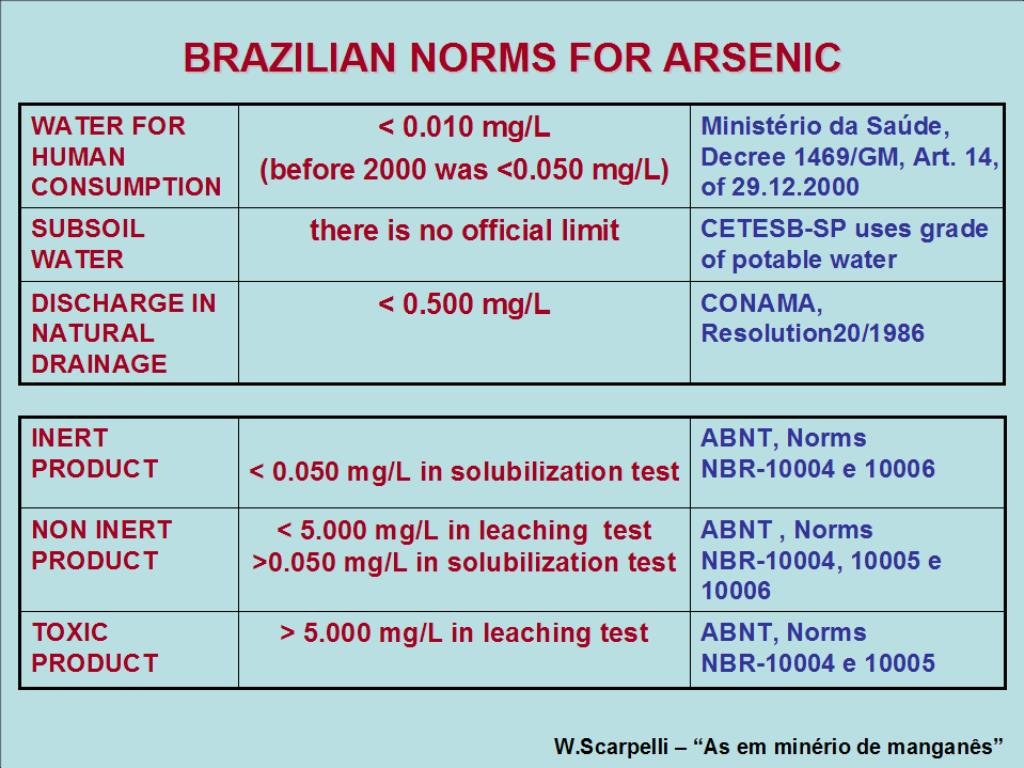 BRAZILIAN NORMS FOR ARSENIC