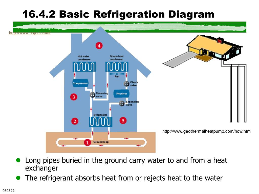 16.4.2 Basic Refrigeration Diagram
