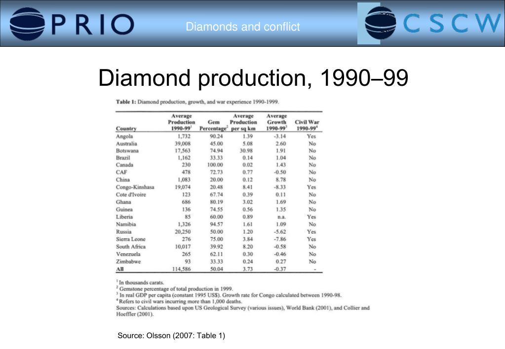 Diamond production, 1990–99