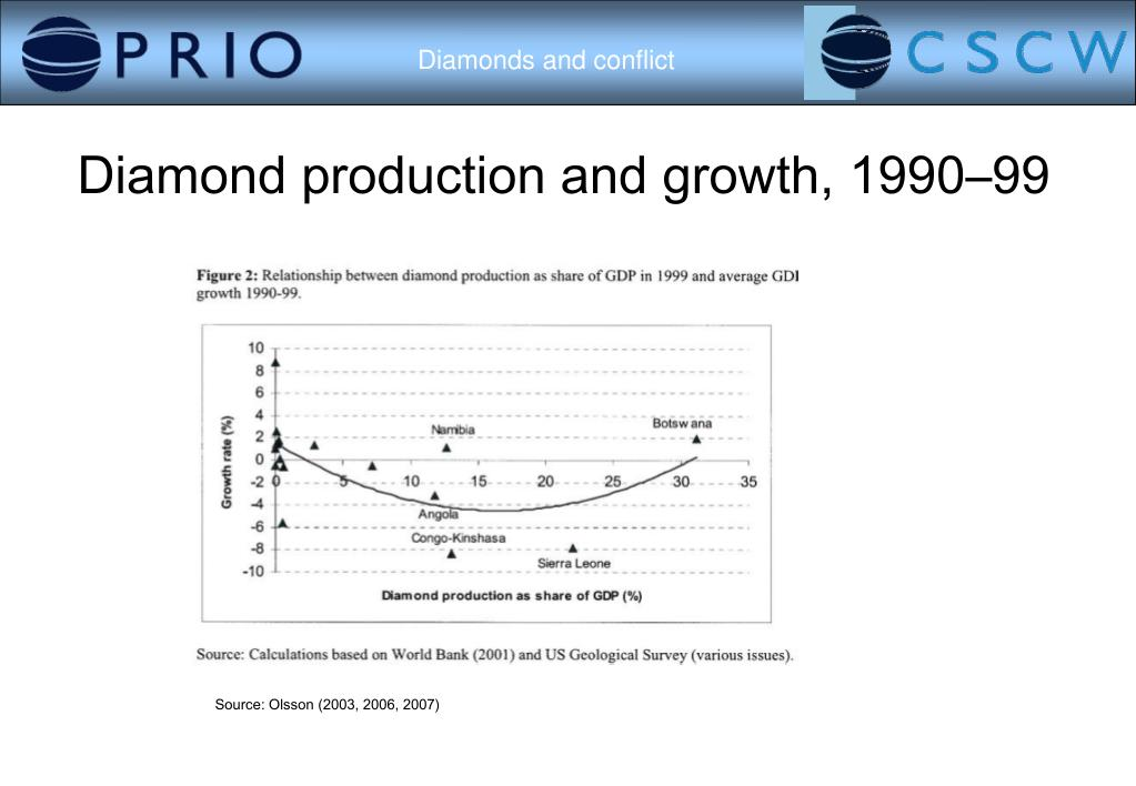 Diamond production and growth, 1990–99