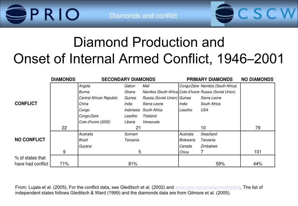 Diamond Production and