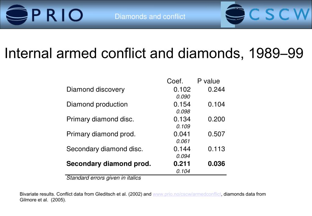 Internal armed conflict and diamonds, 1989–99