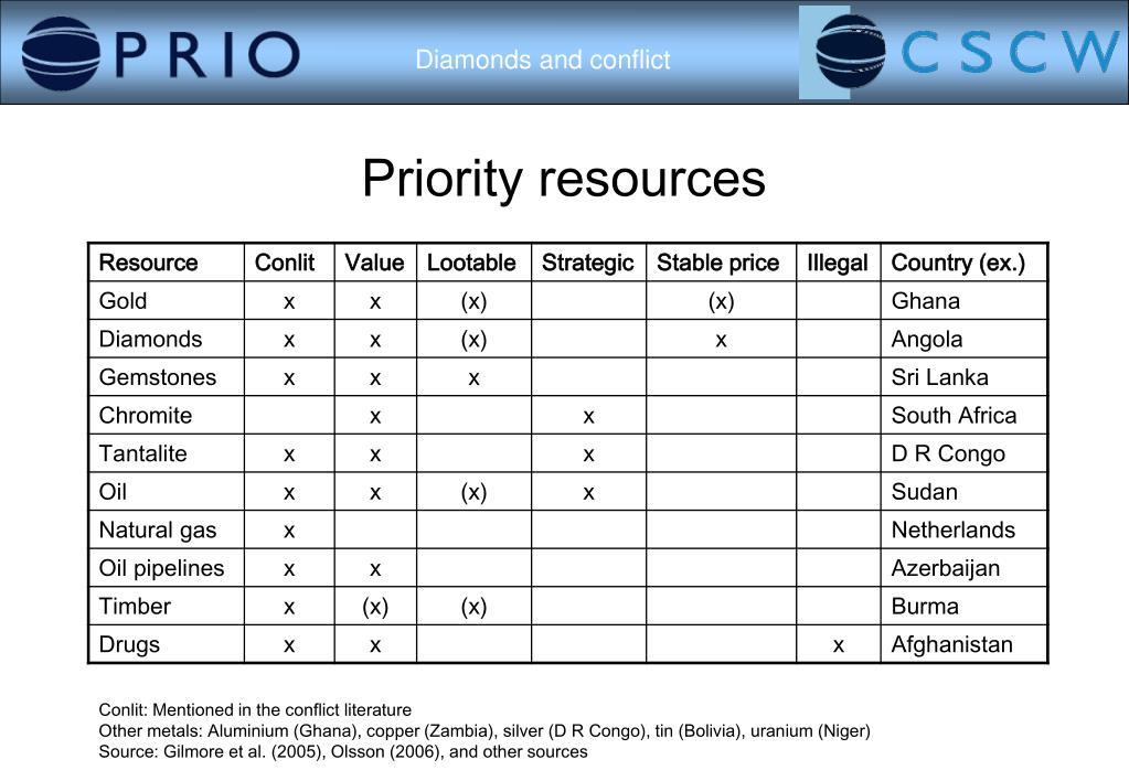 Priority resources