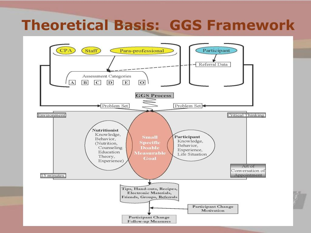 Theoretical Basis:  GGS Framework