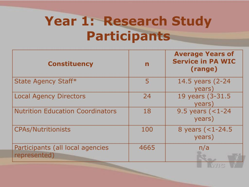 Year 1:  Research Study Participants
