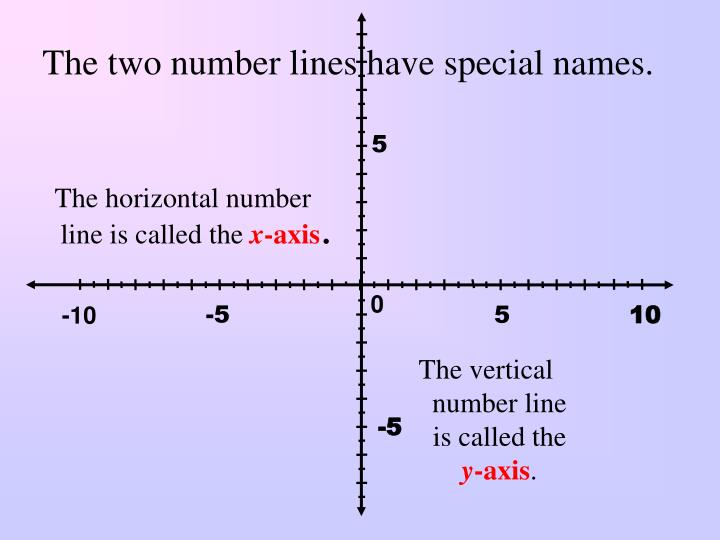 The horizontal number line is called the