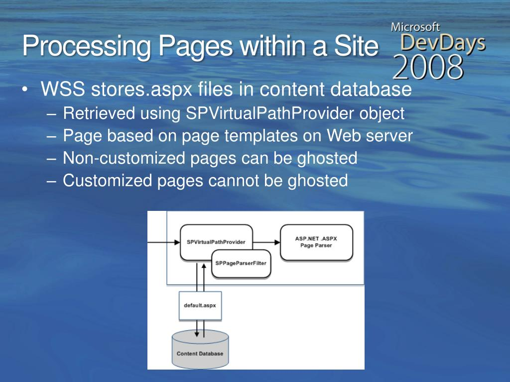 Processing Pages within a Site