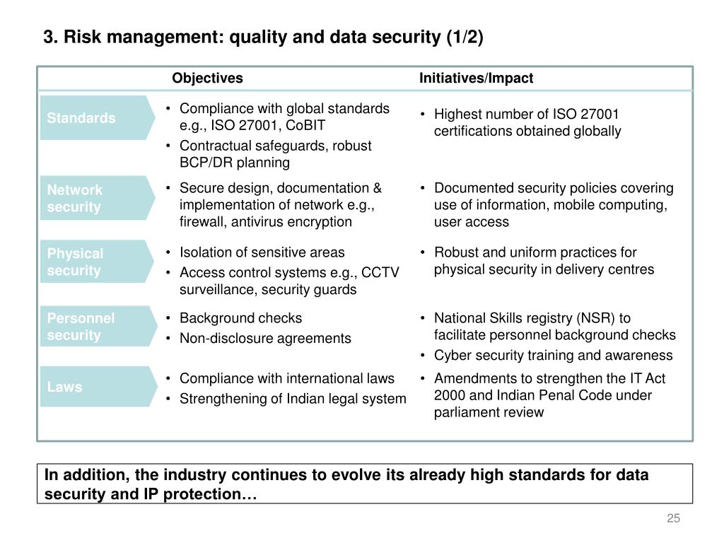 3. Risk management: quality and data security (1/2)