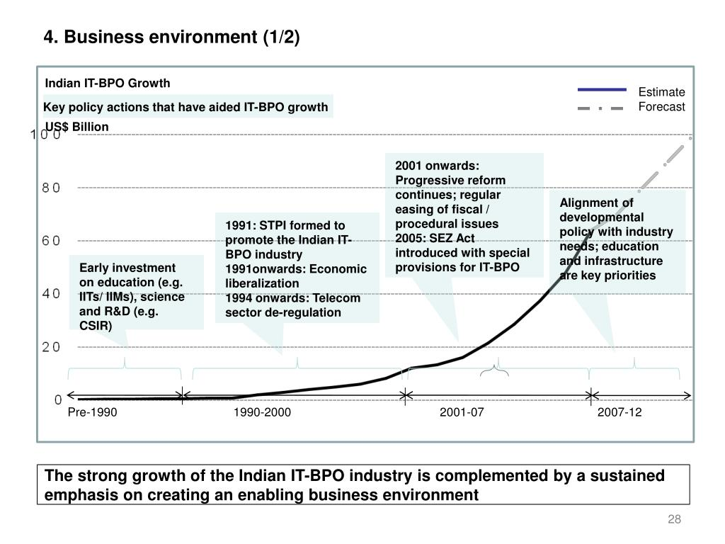 4. Business environment (1/2)