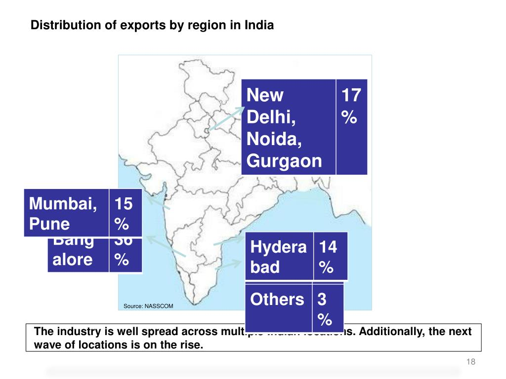Distribution of exports by region in India