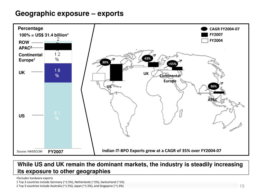 Geographic exposure – exports