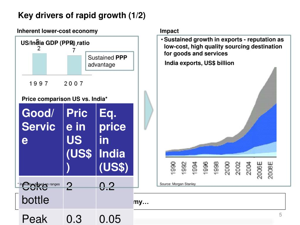 Key drivers of rapid growth (1/2)