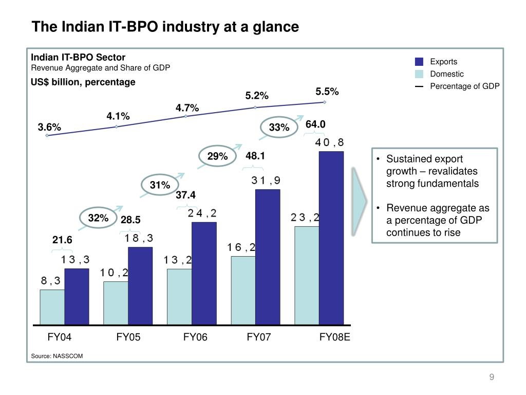 The Indian IT-BPO industry at a glance
