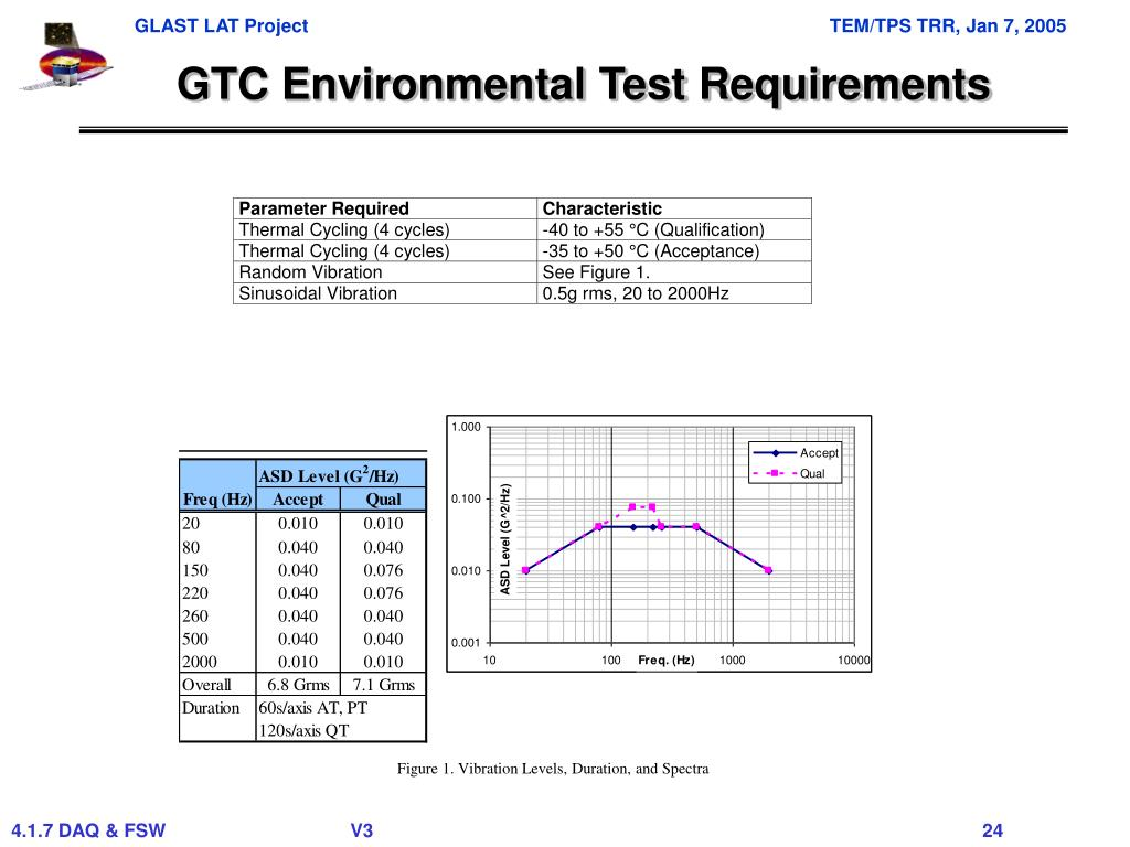 GTC Environmental Test Requirements