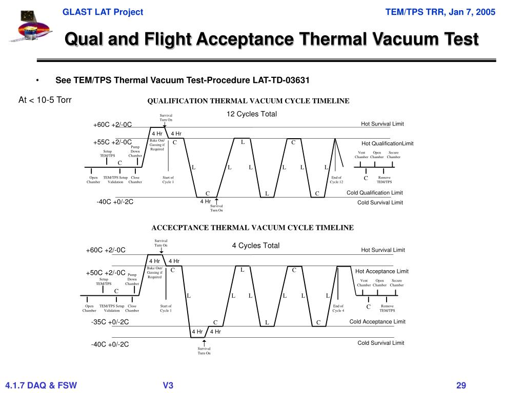 Qual and Flight Acceptance Thermal Vacuum Test