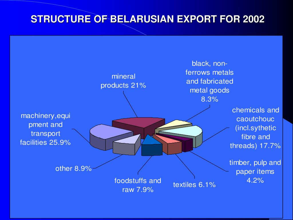 STRUCTURE OF BELARUSIAN EXPORT FOR 2002