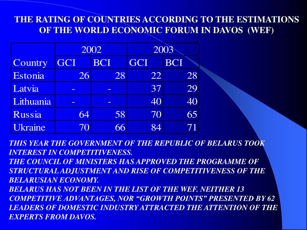 THE RATING OF COUNTRIES ACCORDING TO THE ESTIMATIONS OF THE WORLD ECONOMIC FORUM IN DAVOS