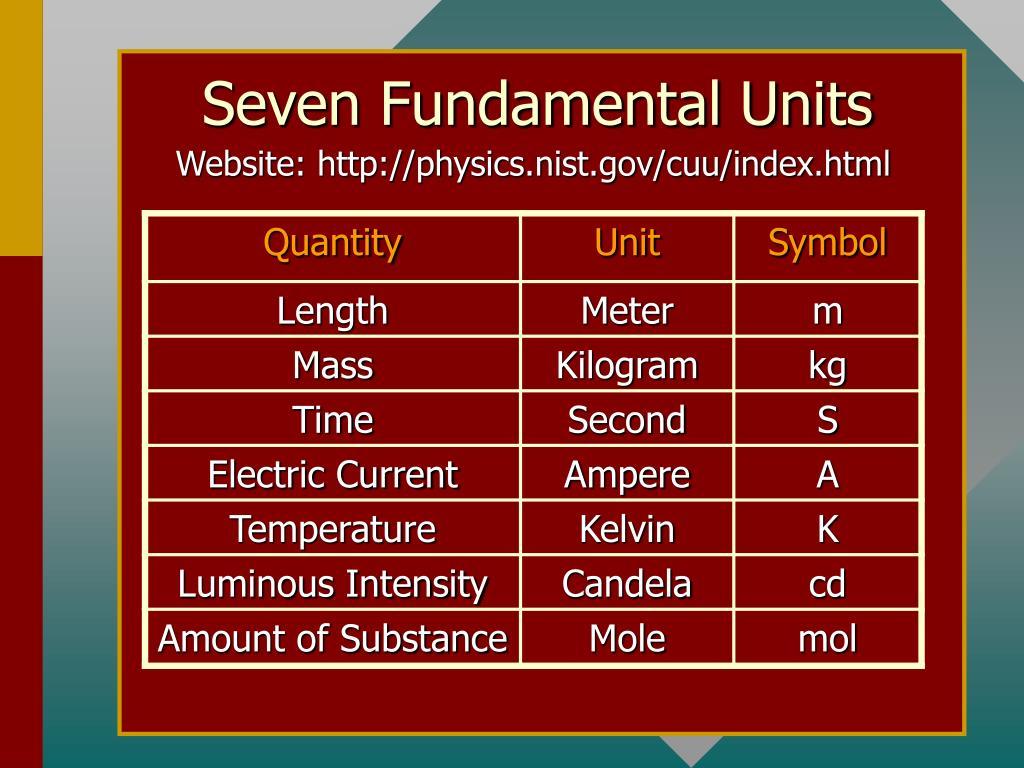Seven Fundamental Units