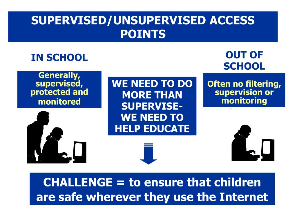 SUPERVISED/UNSUPERVISED ACCESS POINTS