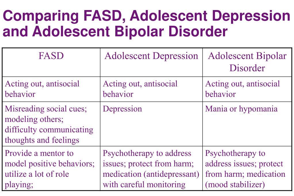 Comparing FASD, Adolescent Depression and Adolescent Bipolar Disorder