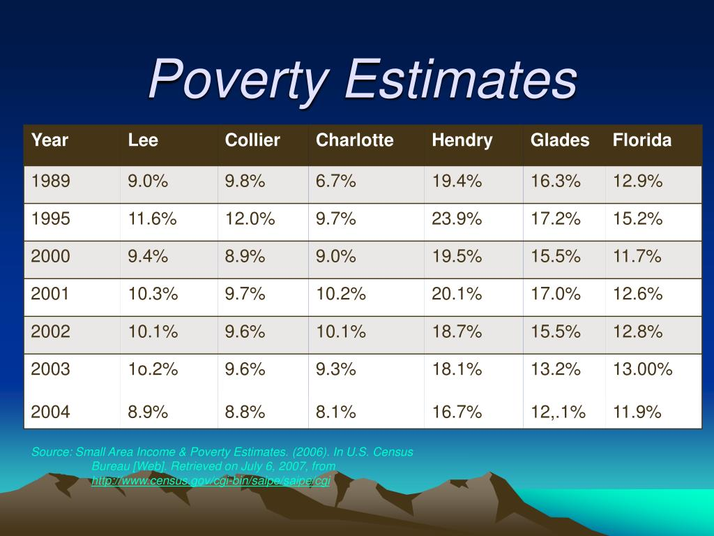 Poverty Estimates