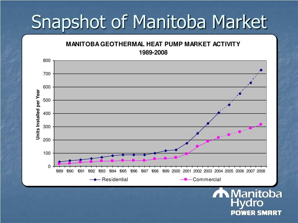 Snapshot of Manitoba Market