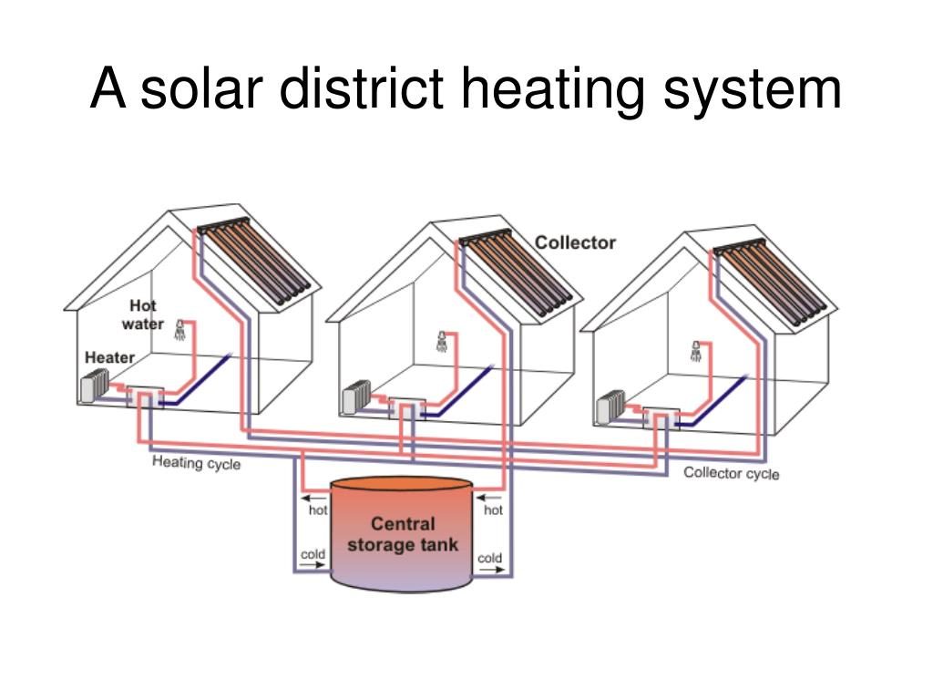 A solar district heating system