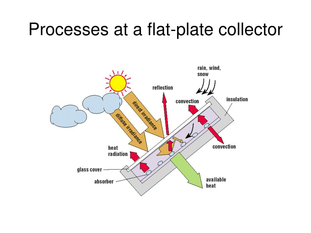 Processes at a flat-plate collector