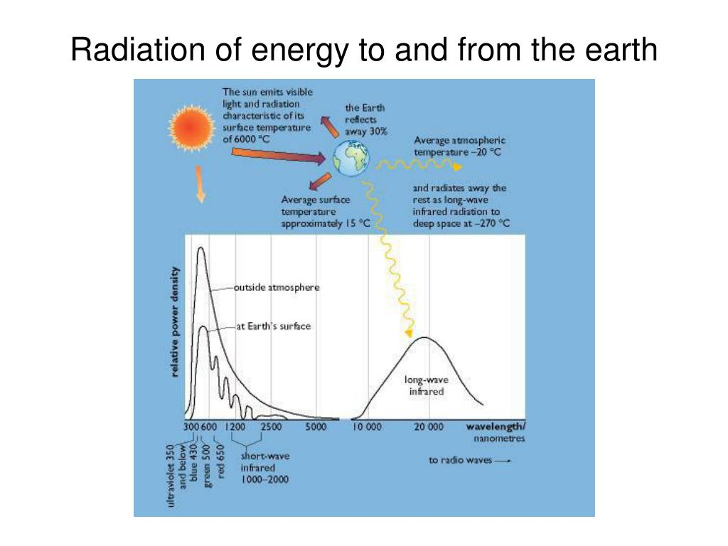 Radiation of energy to and from the earth
